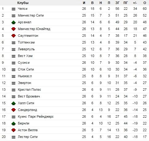 премьер таблица англия лига 2016