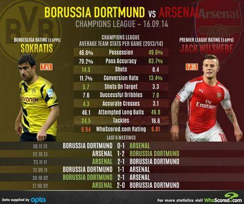 Арсенал боруссия online