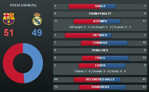 Статистика барселона реал мадрид футбол